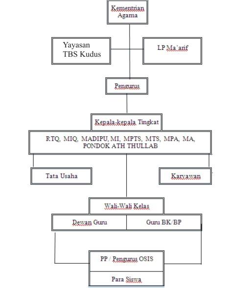 struktur organisasi Madrasah TBS Kudus
